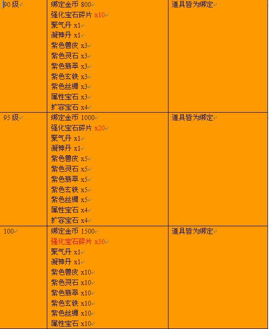 《仙侣奇缘3》新版《战神传奇》今日12:00公测