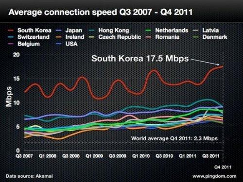 各个国家或地区的网速表现