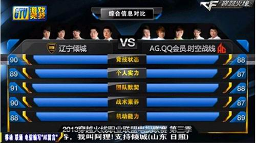 插图五:辽宁倾城和AG.QQ会员时空战线综合实力对比