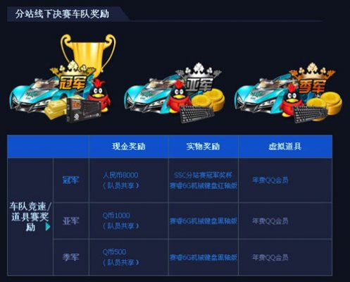 《QQ飞车》SSC2013西北分站赛线下决赛 4月29日开幕