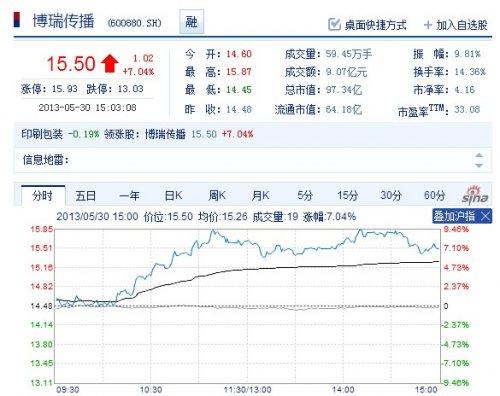 《寻龙记》不删档测试开门红 博瑞股票30日涨7%