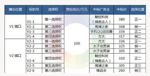 为宣传捕鱼2 触控690万天价成中国好声音标王