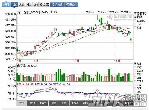 腾讯明日公布Q3财报 四大券商列出腾讯季绩预测