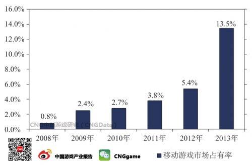 2013年移动游戏市场占有率增长到13.5%