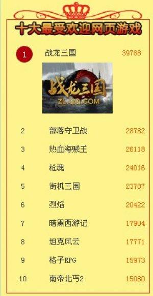 2013第三届中国网页游戏风云榜评选活动榜单公布
