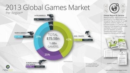 2017全球游戏市场规模或超千亿 腾讯将成头号游戏公司