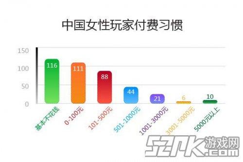 中国手游用户完胜美国 重度消费超美国10倍