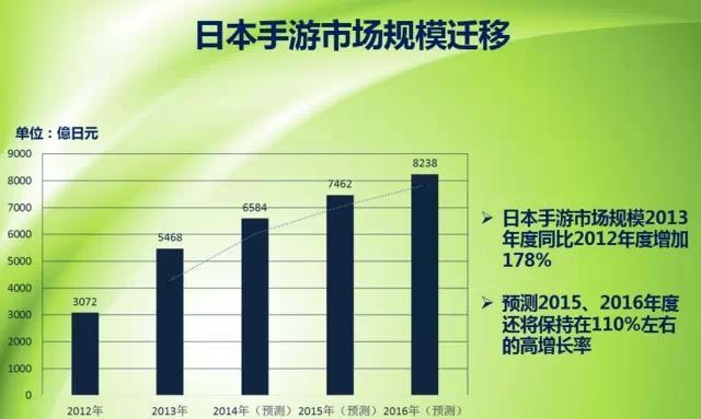 2015Q1日本手游市场分析:TOP50总收入超五百万元