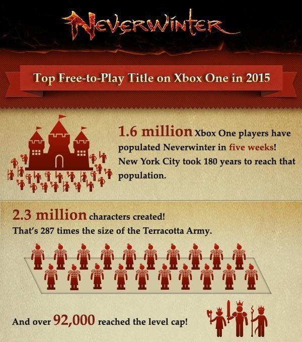 《无冬Online》主机玩家超160万 成最受欢迎免费MMO
