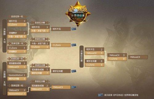 《炉石传说》中国锦标赛落幕 四强出征全球总决赛