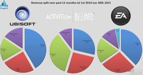 三大游戏厂商盈利对比:次世代平台优势明显