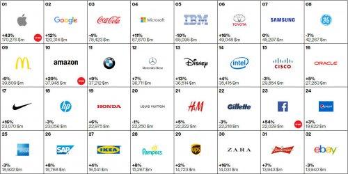 2015全球最佳品牌百强榜公布 任天堂15年来首落榜