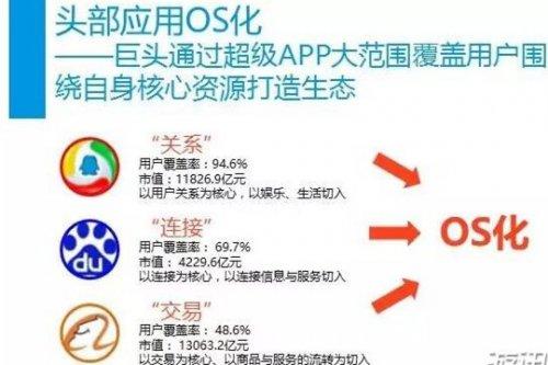 中国腾讯用户覆盖率高达94.6% 完胜百度和阿里