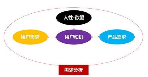 IP手游怎么做 应满足与超出用户的需求