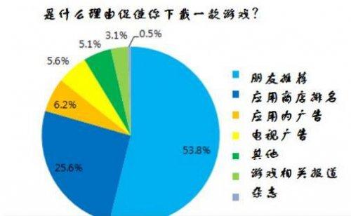 日本大学生手游情况调查:付费用户占22%