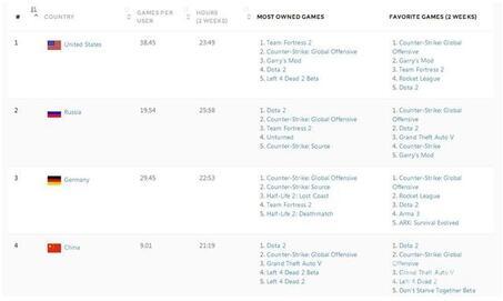Steam中国用户已达1000万:居世界第四