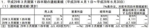 世嘉公布上季度财报:利润达2.6亿元 整体增幅较大