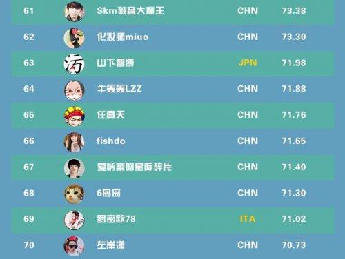 全球网红TOP100:PDD却未上榜 第一竟是...