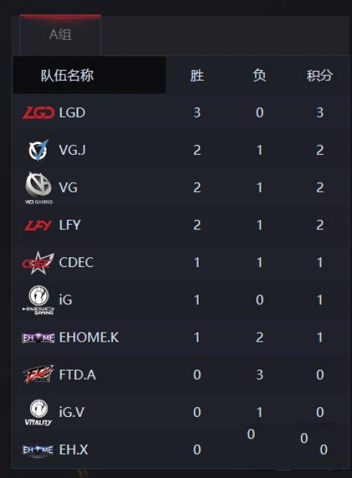 DOTA2秋季赛中国区预选赛 首日半程LGD状态无敌!